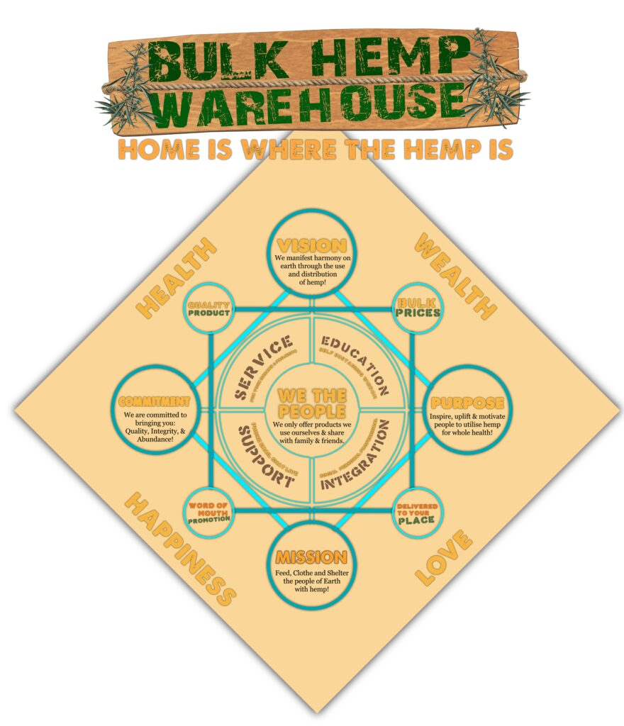 Bulk Hemp Warehouse Pillars of Prosperity